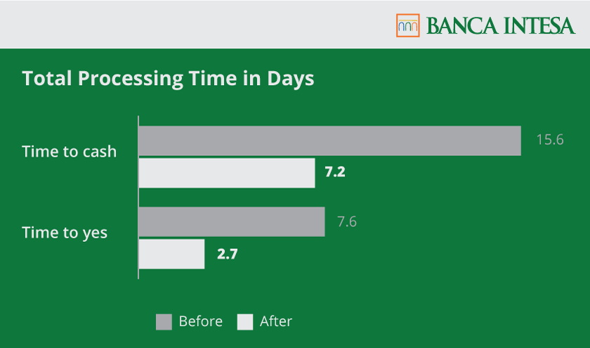 [Chart] Total Processing Time in Days