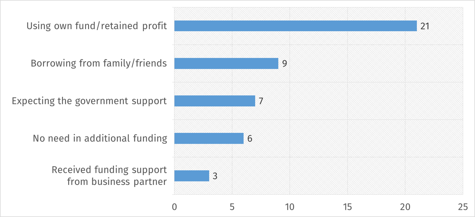 Top 5 funding conditions preferred by businesses during COVID crisis (multiple choice)